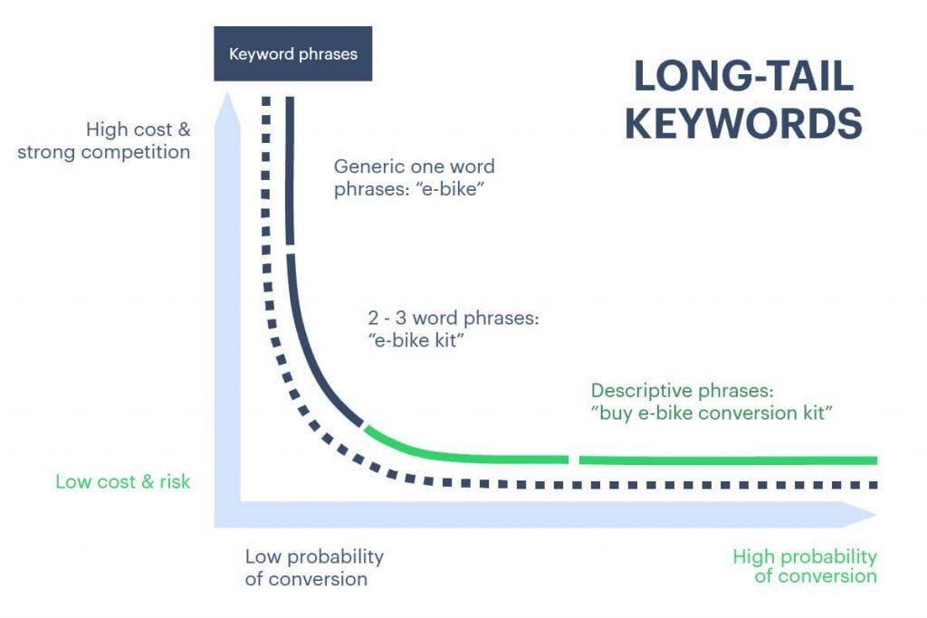 How long-tail keyword phrases work for SEO