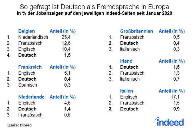 Deutsch als Fremdsprache in Stellenausschreibungen in anderen Ländern auf Indeed