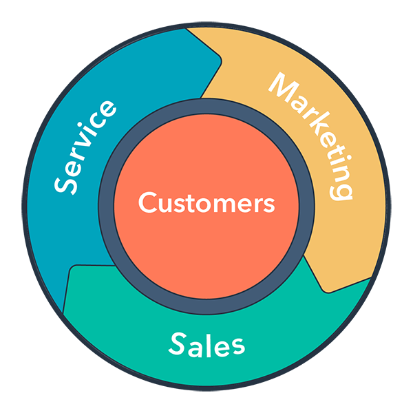 Inbound Organization Flywheel