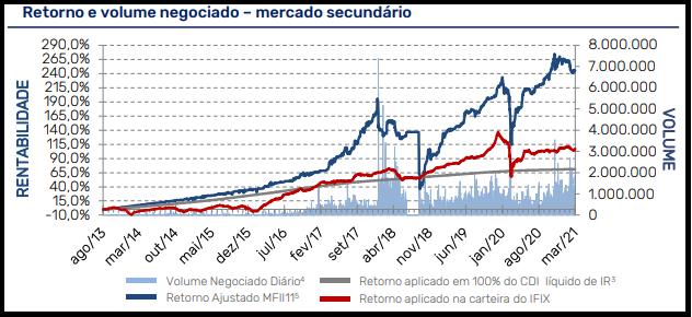 MFII11 divulga resultados e rendimentos do mês de março