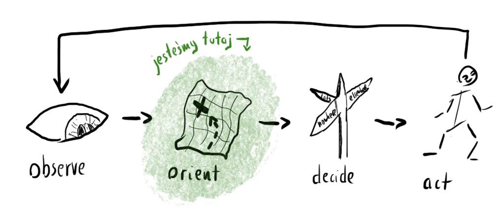 Ilustracja pętli OODA: Observe-Orient-Decide-Act. Słowo 'Orient' jest wyróżnione i opisane 'jesteśmy tutaj'.
