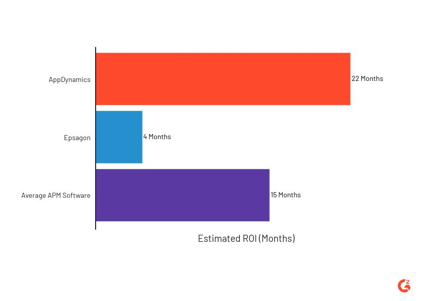 estimated ROI of Epsagon and its competitors according to G2 data
