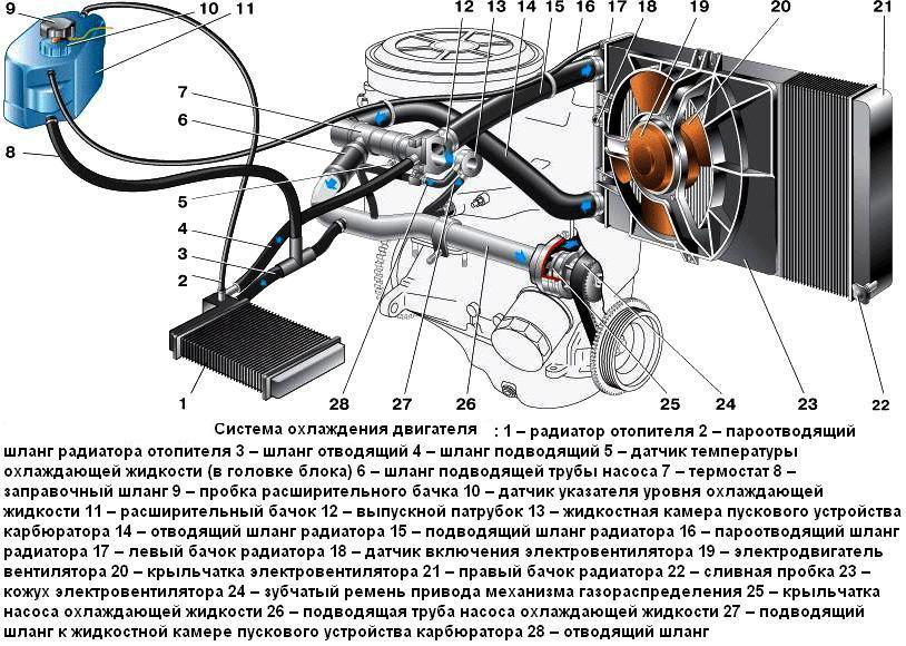 Картинки по запросу жидкостной системы охлаждения на скутере