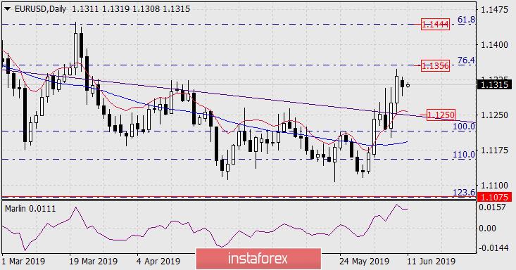 Forecast for EUR/USD for June 11, 2019