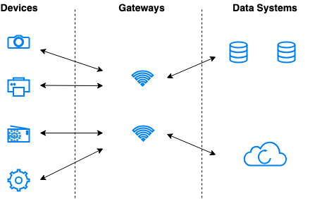 Types of IoT connections- architecture- and networks