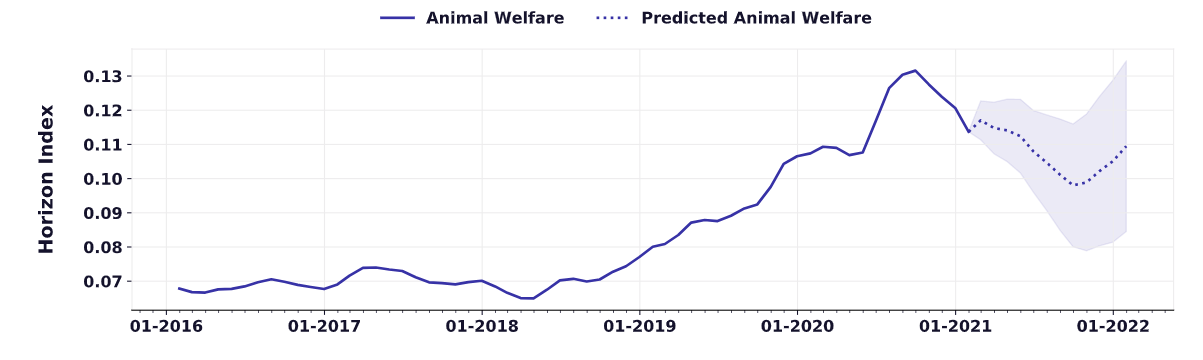 predicted animal welfare trends from inside the spoonshot platform