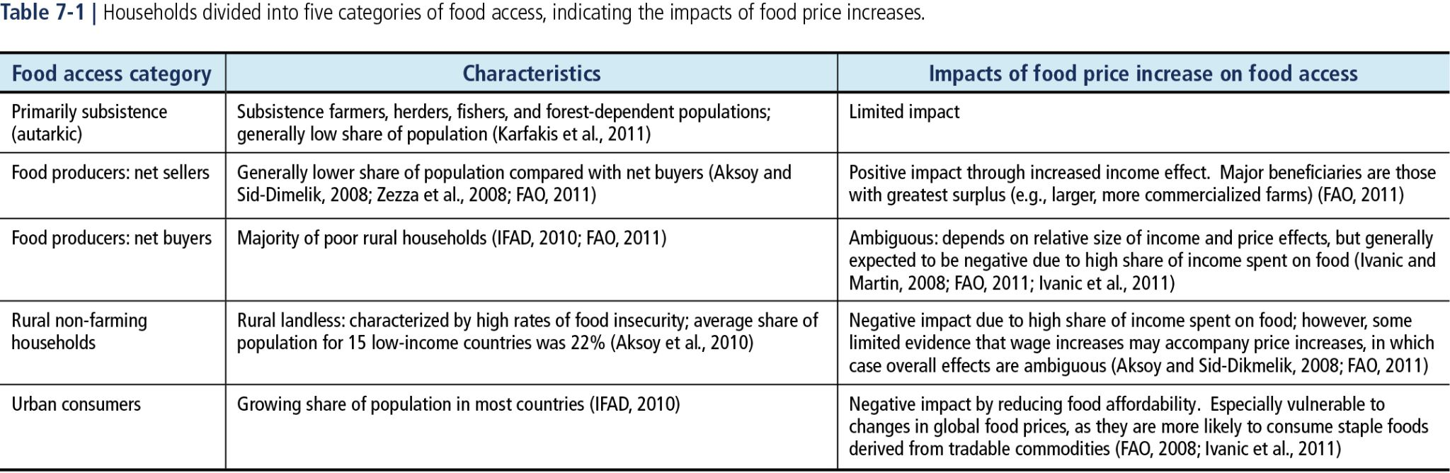 IPCC 2018 Report: Food Security and Food Production Systems table of food access and impact of food price increase on it.