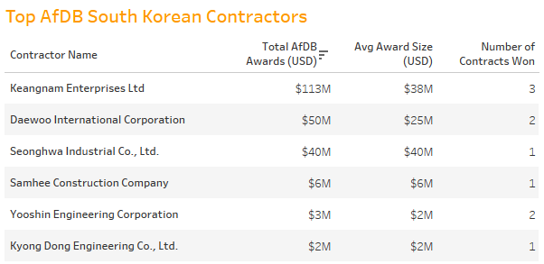 Beyond China: The AfDB's Asian contractors | Devex
