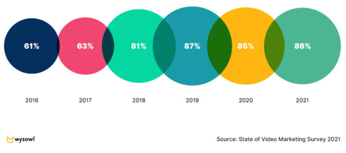 Video marketing survey 2021
