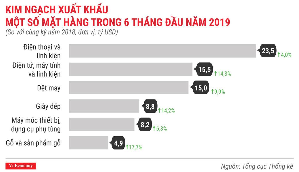 Kinh tế 6 tháng đầu năm 2019 qua các con số - Ảnh 13.