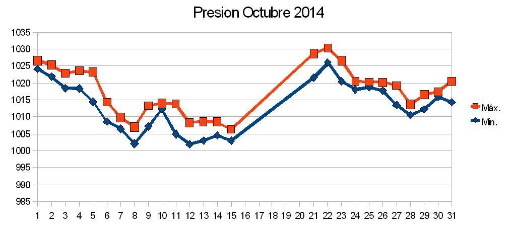 presion octubre.JPG