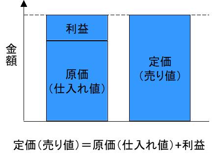 (損益計算)NMAT・JMAT対策!時間切れにならないおすすめの解き方を解説