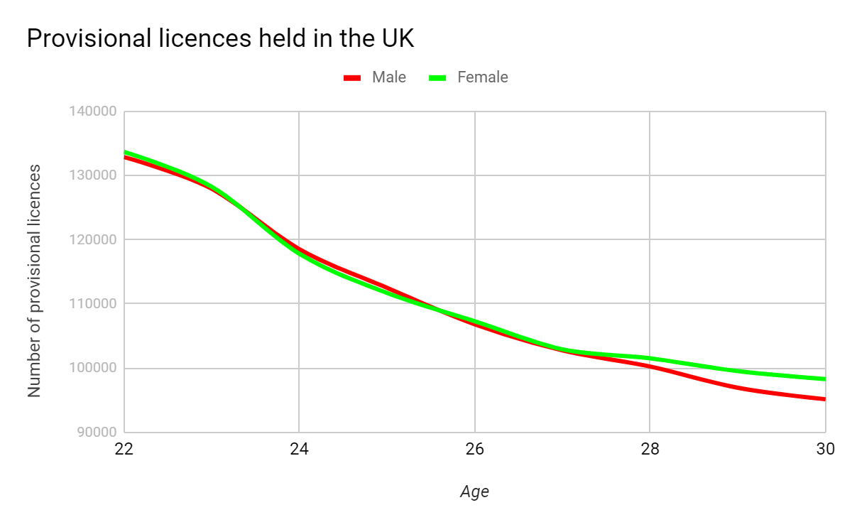 UK driving licences