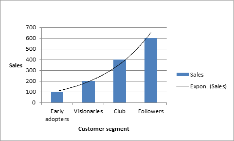 sales volume vs customer segment