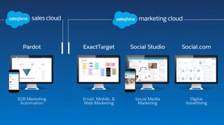 Creepy Marketing Pardot Vs Marketing Cloud