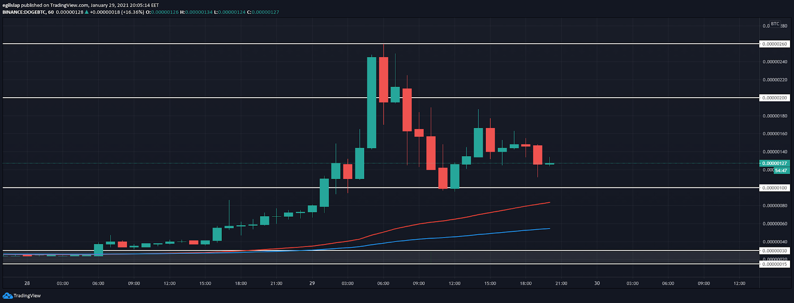 Dogecoin price prediction 2021: DOGE skyrockets to 200 Satoshi in a historical bullish move 4