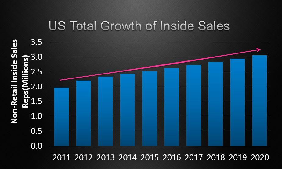 インサイドセールス導入企業の推移