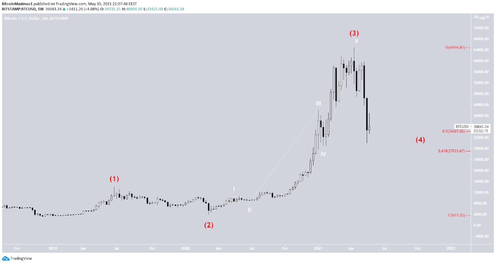 Bitcoin Preis Kurs Chart 31.05.2021 Weekly 2