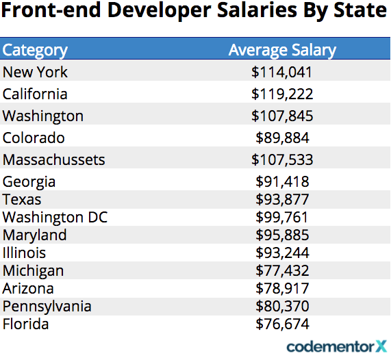 What is an average salary for a front-end developer? - Quora