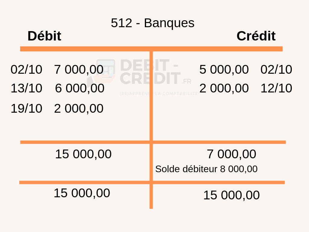 solde bancaire débiteur