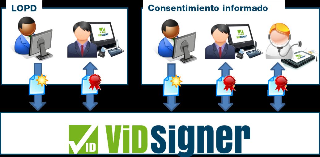 Desmaterialització del consentiment informat
