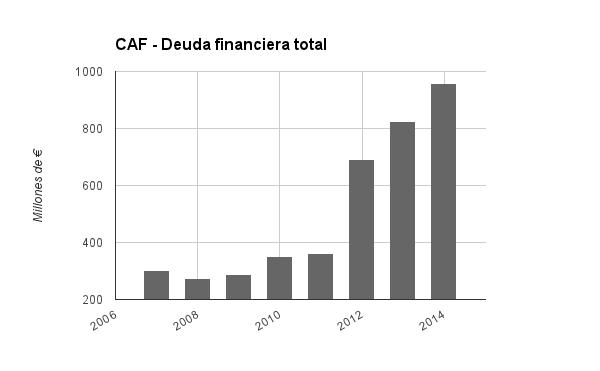 CAF deuda total.png