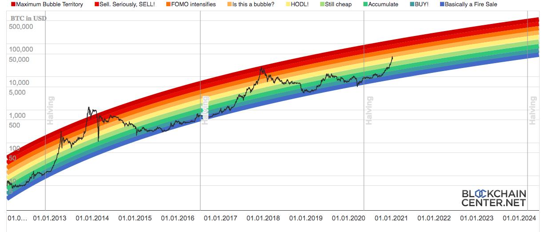 График движения цены биткоина согласно радужному графику.