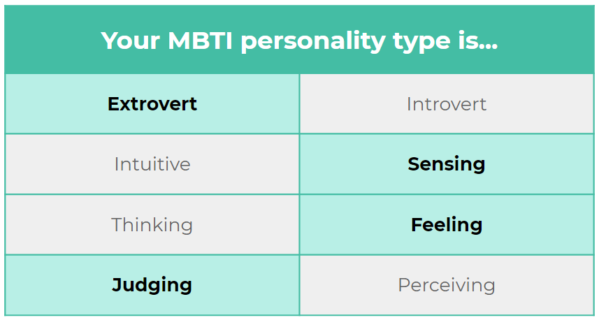 An example of the MBTI personality type test. Its dichotomies are Extrovert Introvert, Intuitive Sensing, Thinking Feeling, and Judging Perceiving.