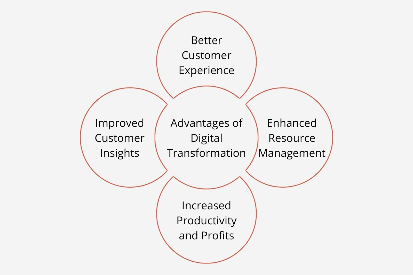 Advantages of Digital transformation