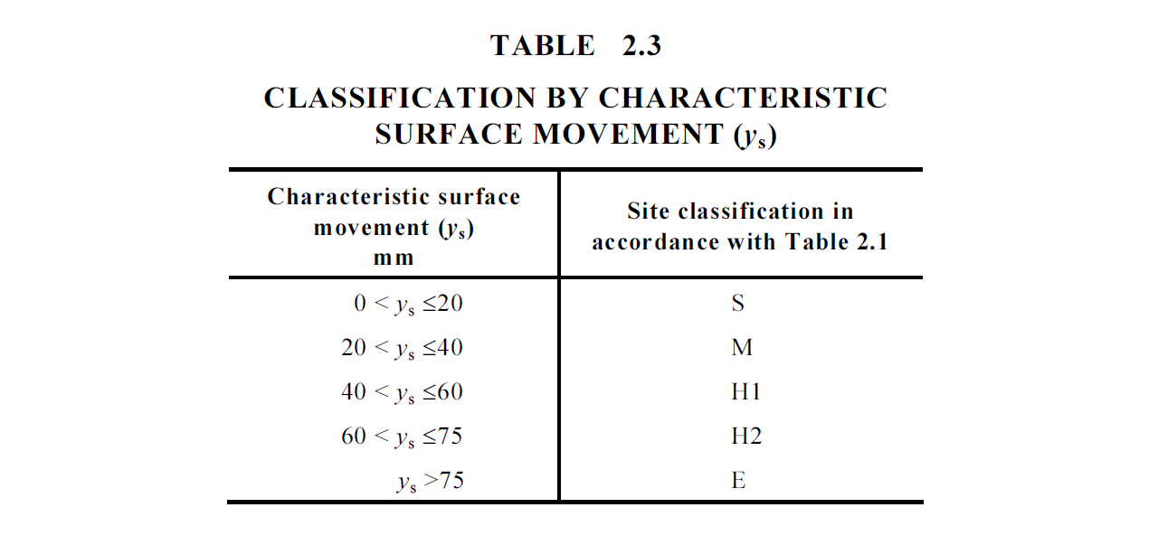 AS 2870-2011, Table 2.3, Classification by characteristic surface movement (ys)