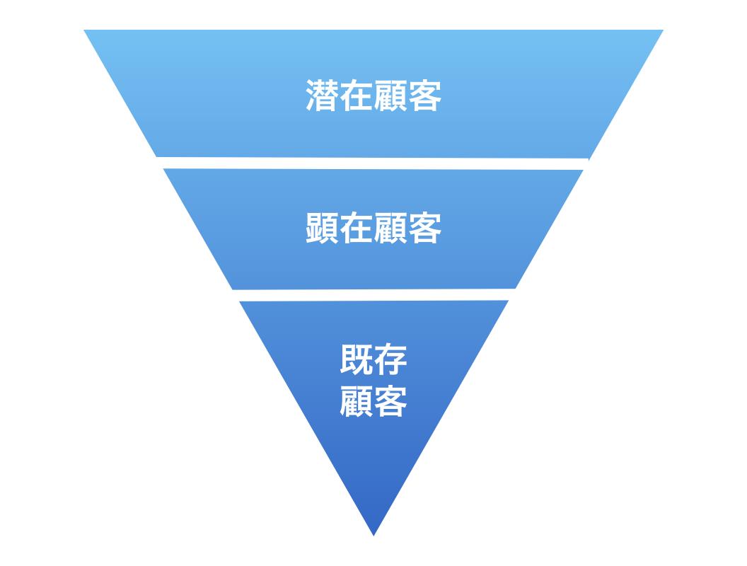 顧客層のマーケティングファネル