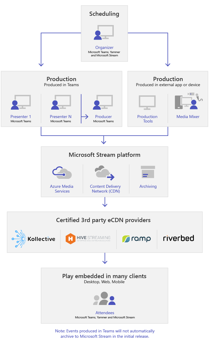 Microsoft Teams topology for broadcasts