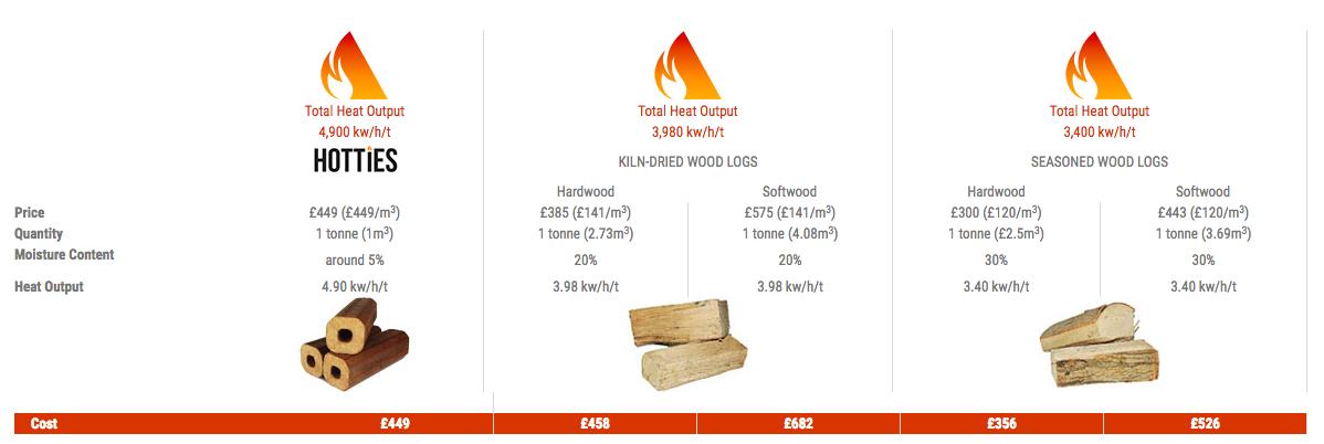 The benefits of using Hotties Heat logs