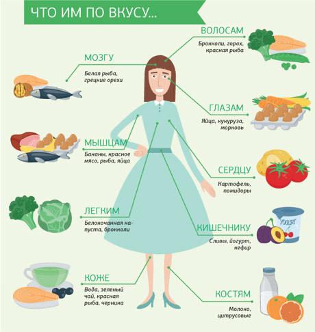 Как правильно худеть: эффективные продукты для похудения