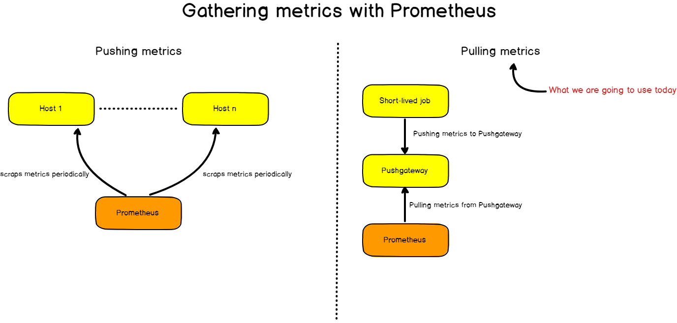 Gathering metrics with Prometheus