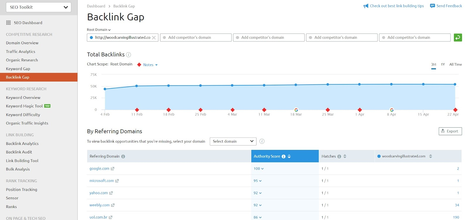Screenshot of SEMRush Backlink Gap feature.