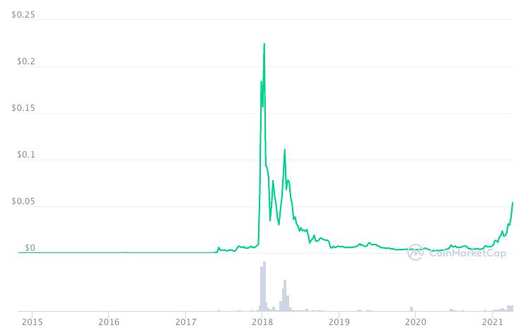График изменения цены XVG.