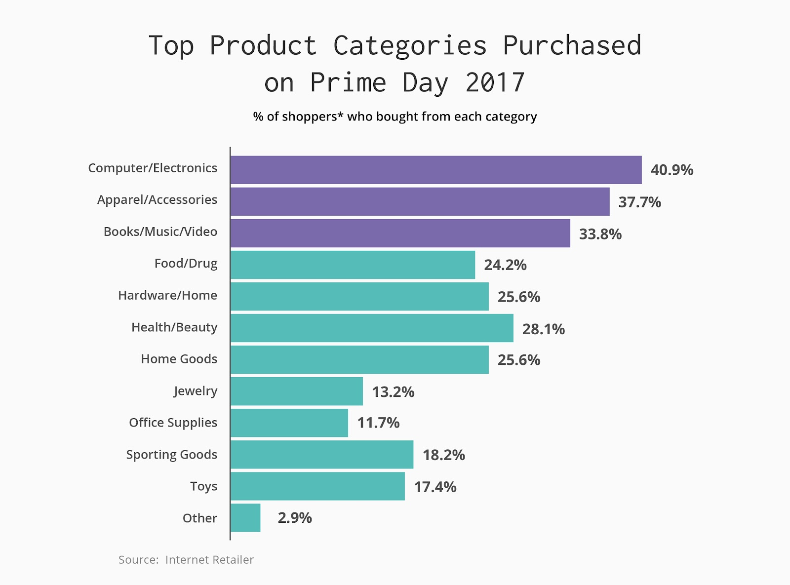 Computers and electronics are popular Prime Day purchases, as are apparel and books/media.