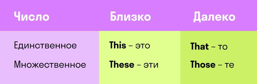 единственное и множественное число указательных местоимений в английском