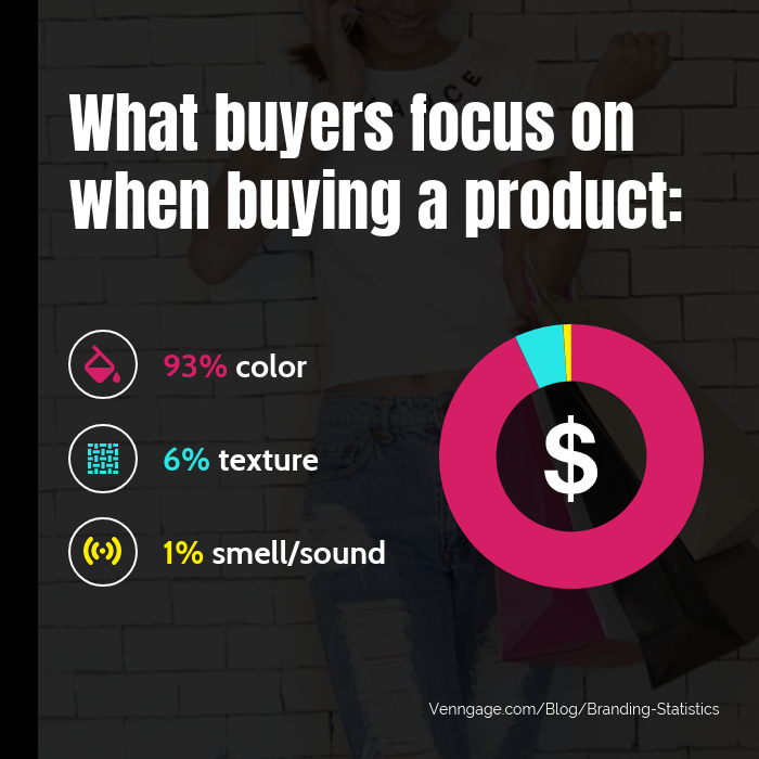 what buyers focus on