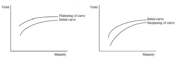 Change of slope of Yield Curve