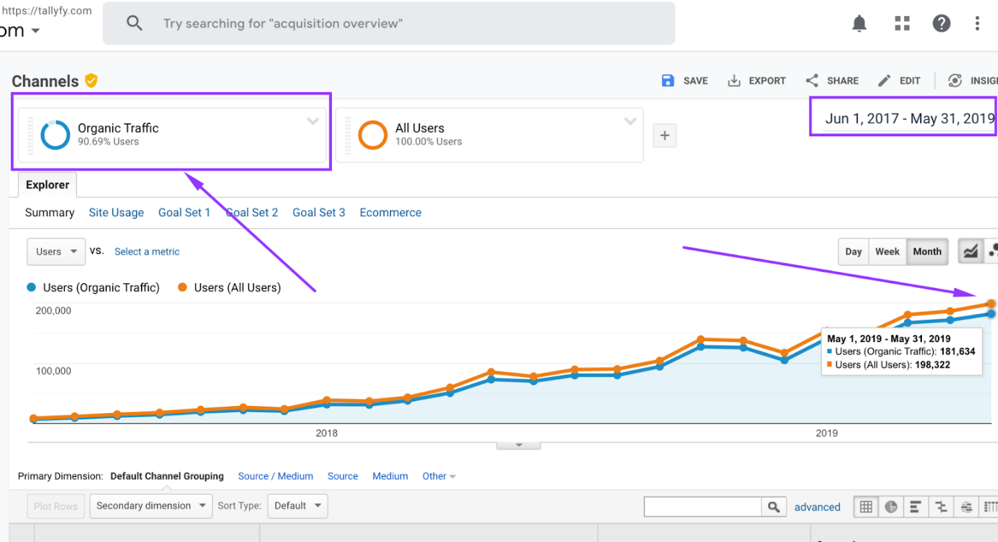 SEO Case Study - 197,514 Monthly Traffic