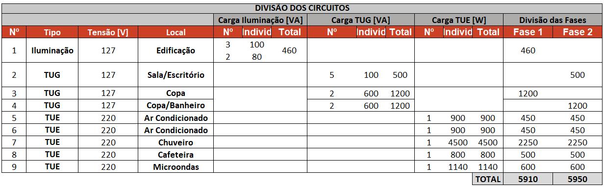 Tabela de divisão de circuitos.