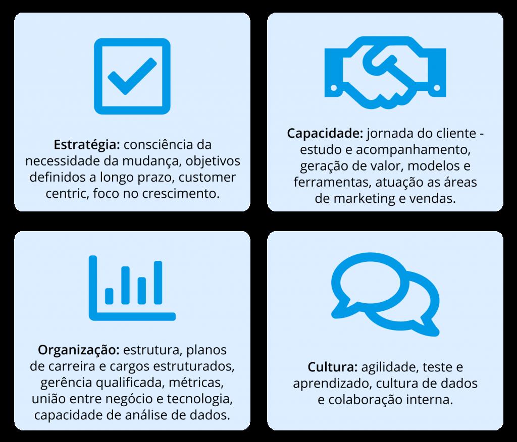 marketing 5.0 e as 4 dimensões fundamentais de uma organização para a cultura de dados