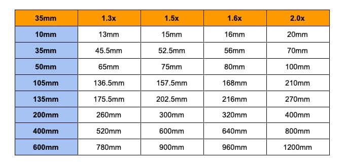 common crop factors and their equivalent focal lengths