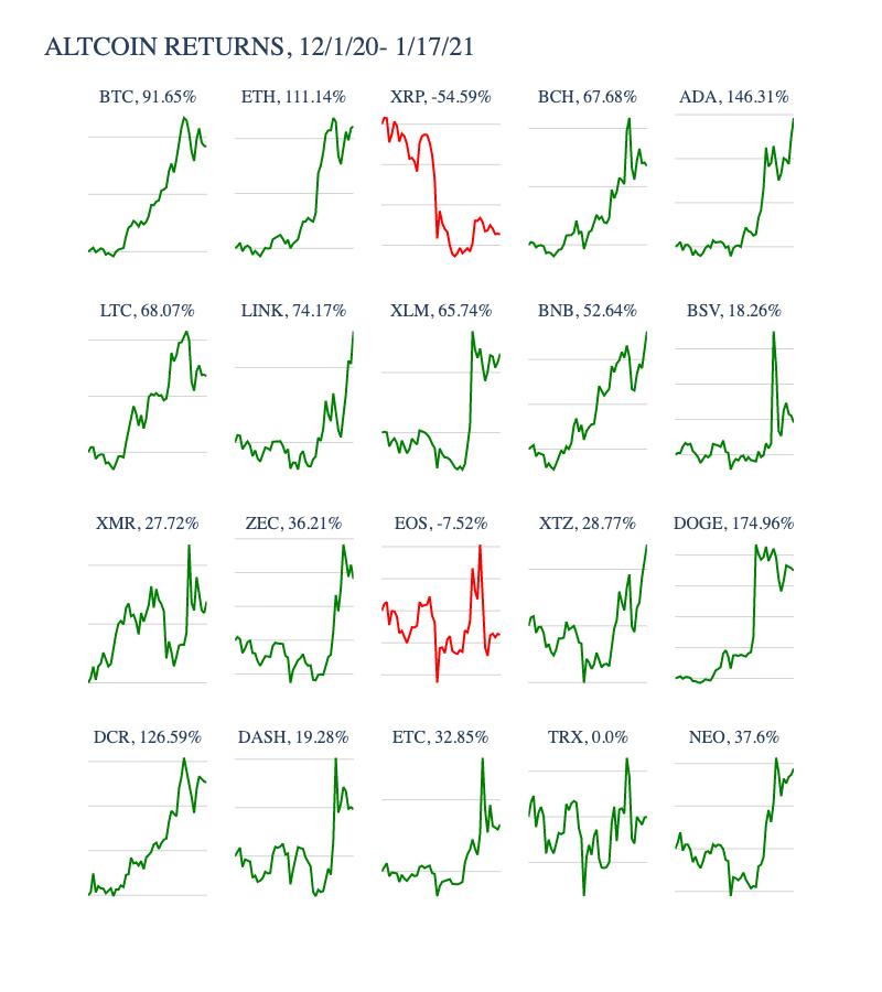 Desempenho em dólar do Bitcoin, Ethereum e as principais altcoins de 1 de dezembro de 2020 a 17 de janeiro de 2021.