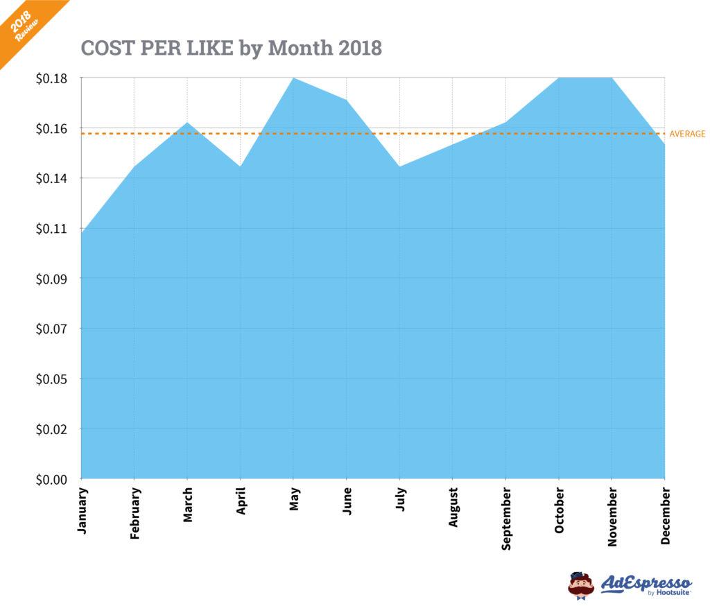 Cost per like in 2018
