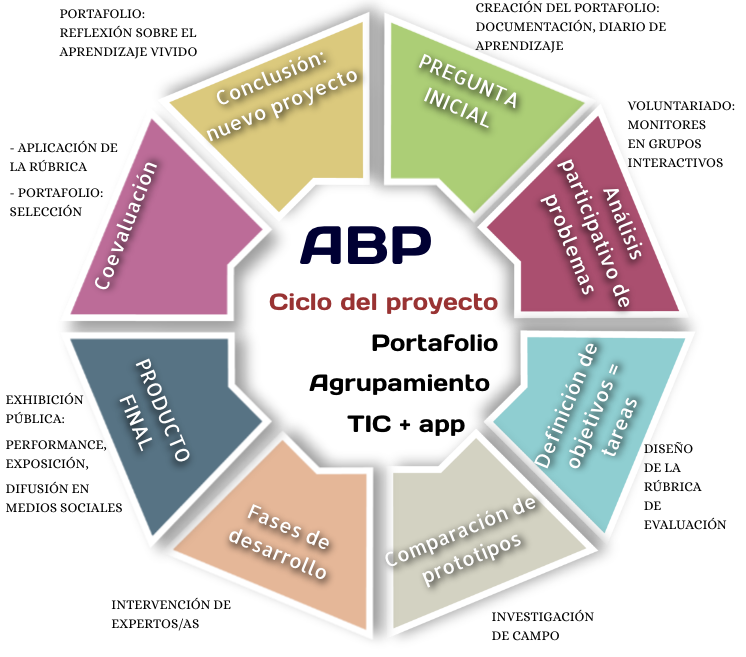 ABP CICLO PROYECTO INFOG.png