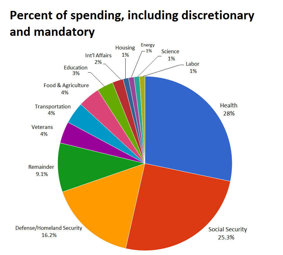 Pie Chart Of Federal Spending Circulating On The Internet Is Misleading Politifact