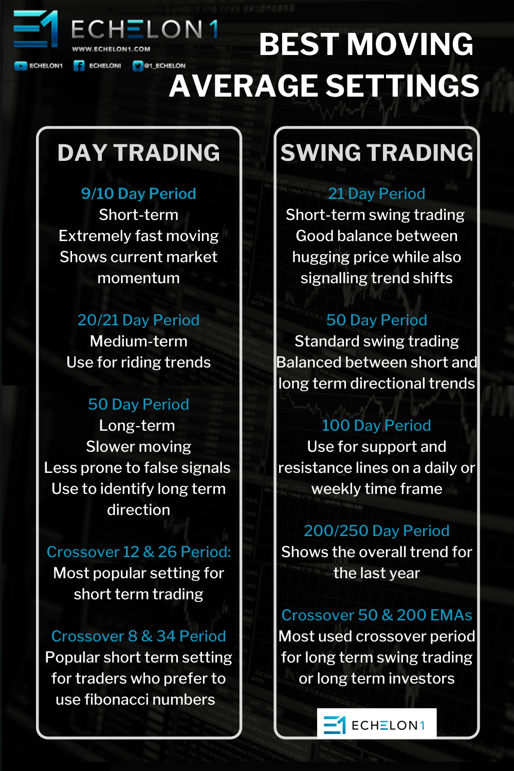 INFOGRAPHIC - Moving Averages - Best Moving Average Settings in Stock trading